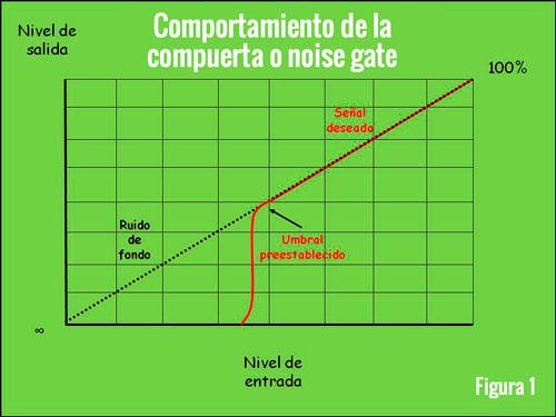Compuertas de ruido o noise gates Figura 1