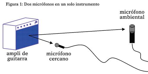 Ecualización acústica en la guitarra eléctrica